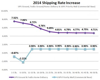 blog_rate-increase_fedex-ups-usps_2014a