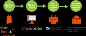 how-shipstation-works-partnerpage-usps-01
