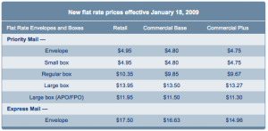 USPS Pricing for Flat Rate Shipping